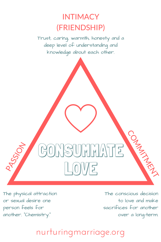 Sternberg triangle - intimacy, passion, commitment
