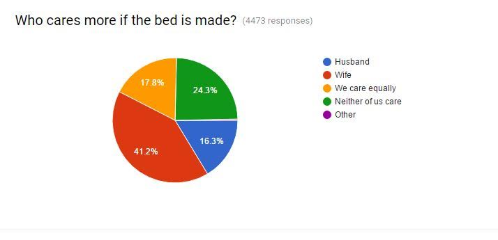 Ah, such a great article! All married couples should read this. A fascinating survey about how couples really feel about who should make the bed!