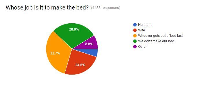 A fascinating survey about how couples really feel about who should make the bed!